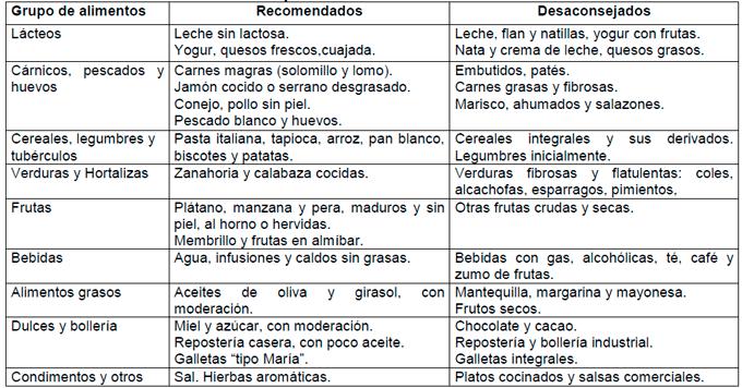 diarrea-guia-seleccion-alimentos-20130926122141